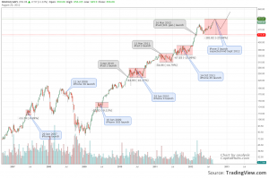 Apple product launch and stock price