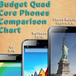 Budget Quad Core Phones Comparison: O+ 8.15 vs MyPhone A919i vs Cherry Mobile Skyfire 2.0