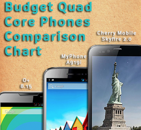 Comparison - Budget Quad Core Phones Comparison: O+ 8.15 vs MyPhone A919i vs Cherry Mobile Skyfire 2.0