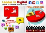 Jollibee is the Leading QSR in Digital Engagement Here in PH