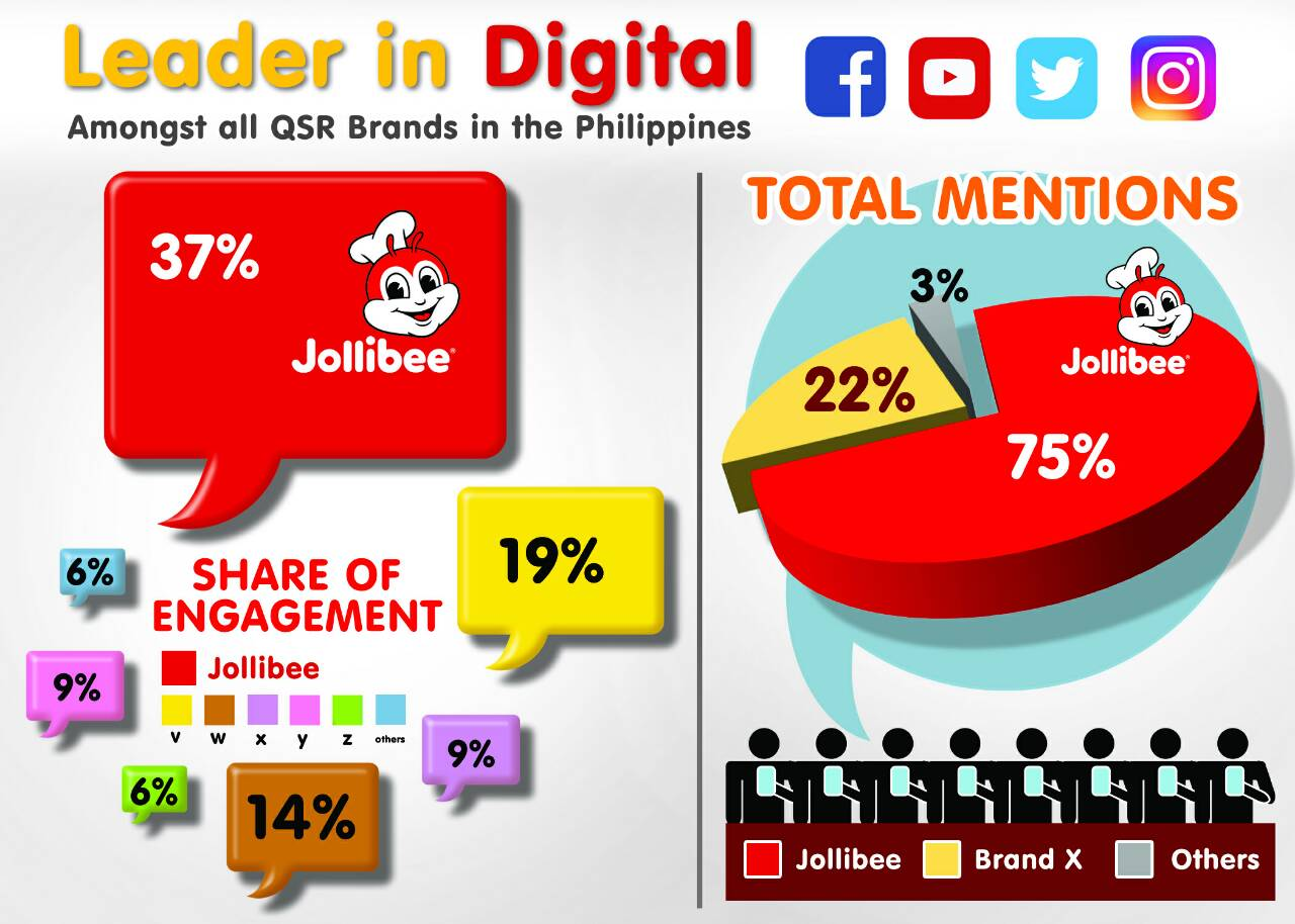JB Digital QSR - Jollibee is the Leading QSR in Digital Engagement Here in PH