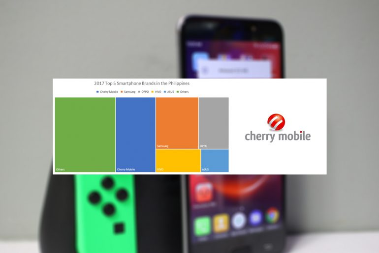 Cherry Mobile is still the country's undisputed market leader based on IDC 2017 Report