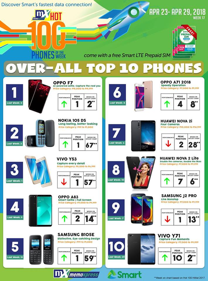 oppo f7, OPPO F7 Ranks First in MemoXpress' Hot 100 Phones!, Gadget Pilipinas