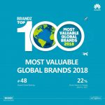 Huawei Lands on Top 50 Most Valuable Global Brands for the Third Consecutive Year