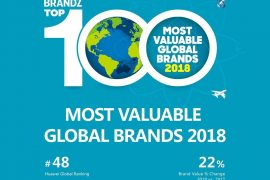 BrandZ 270x180 - Huawei Lands on Top 50 Most Valuable Global Brands for the Third Consecutive Year