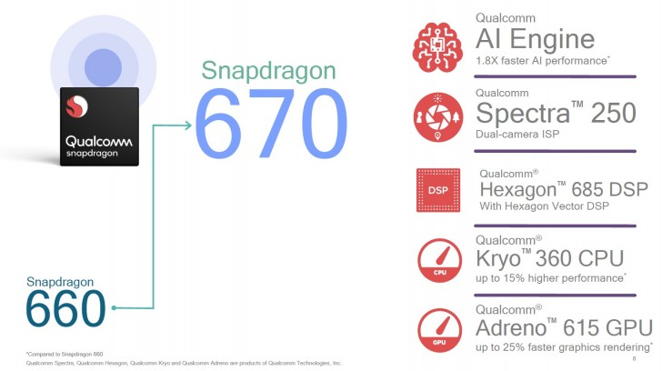 sd670 1 - Qualcomm Snapdragon 670 Now Official