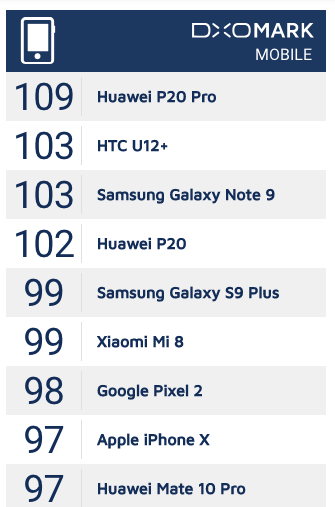p20 pro dxomark1 - Months After Launch, The Huawei P20 Pro Still Ranks No.1 in DxOMark Mobile!
