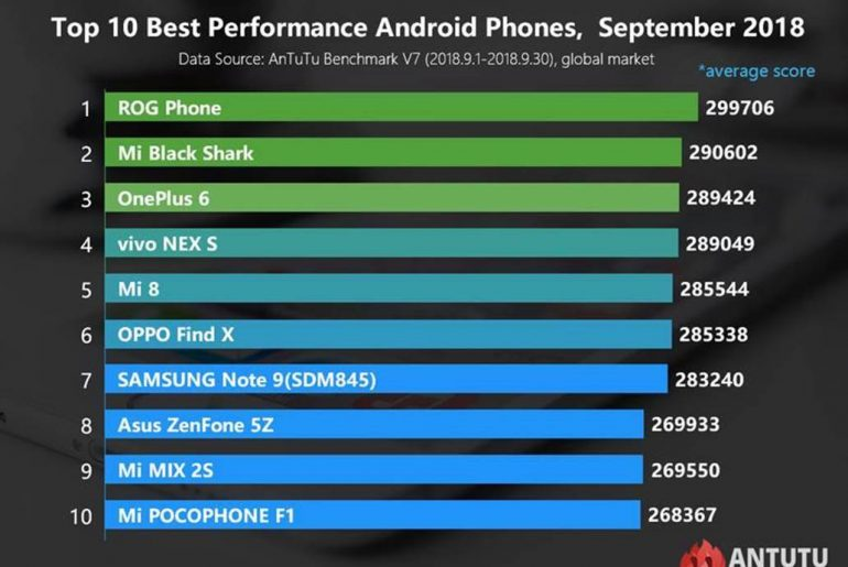 ROG Phone Tops AnTuTu Benchmark Scores for September 2018