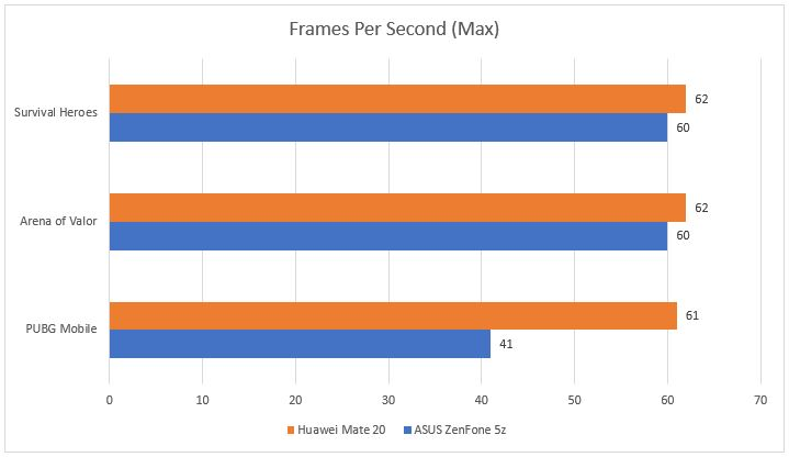 Best Gaming Phone For Pubg Mobile 2018 Max Fps In Ultra: A Battle Of Flagships: Huawei Mate 20 Vs ZenFone 5z