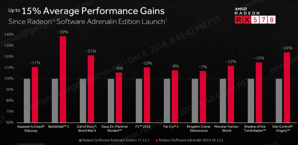 radeon software adrenalin 2019 edition, AMD Launches Radeon Software Adrenalin 2019 Edition, Gadget Pilipinas