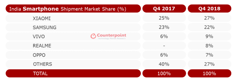 counterpoint realme, Counterpoint: Realme Ranks 4th in Indian Smartphone Market for Q4 of 2018!, Gadget Pilipinas, Gadget Pilipinas