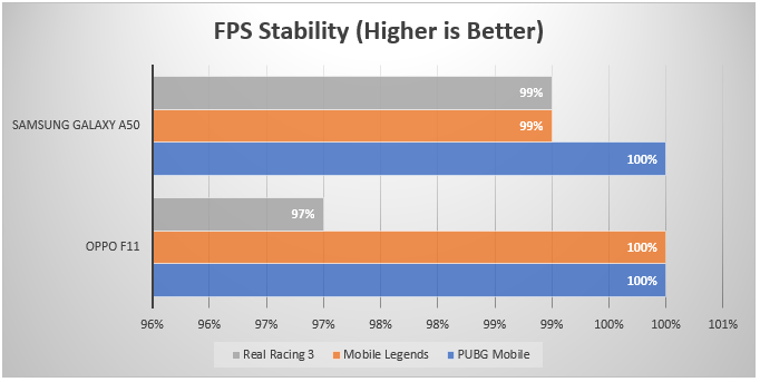 a50 vs f11  fps stability