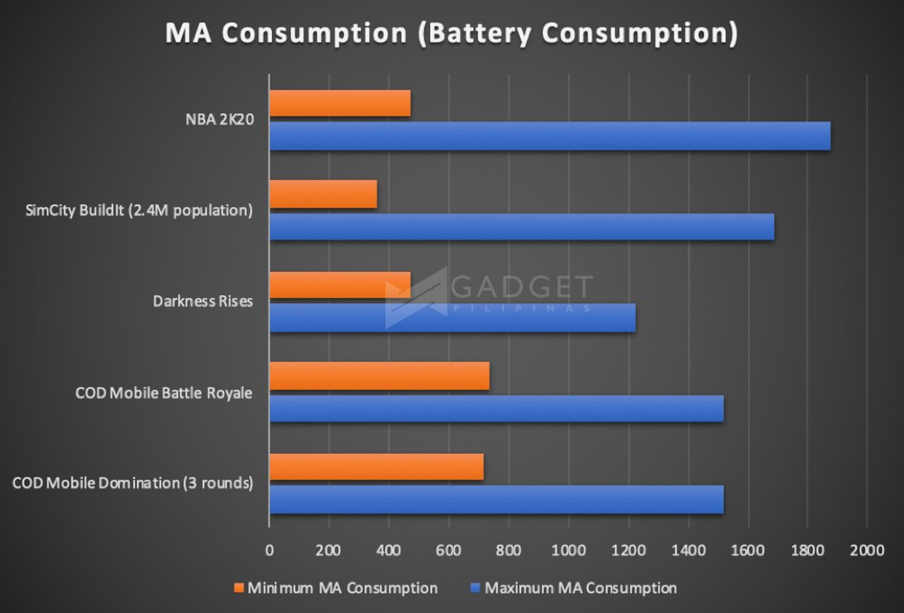 ASUS ROG Phone 2 Review Gamebench Pro Battery Consumption