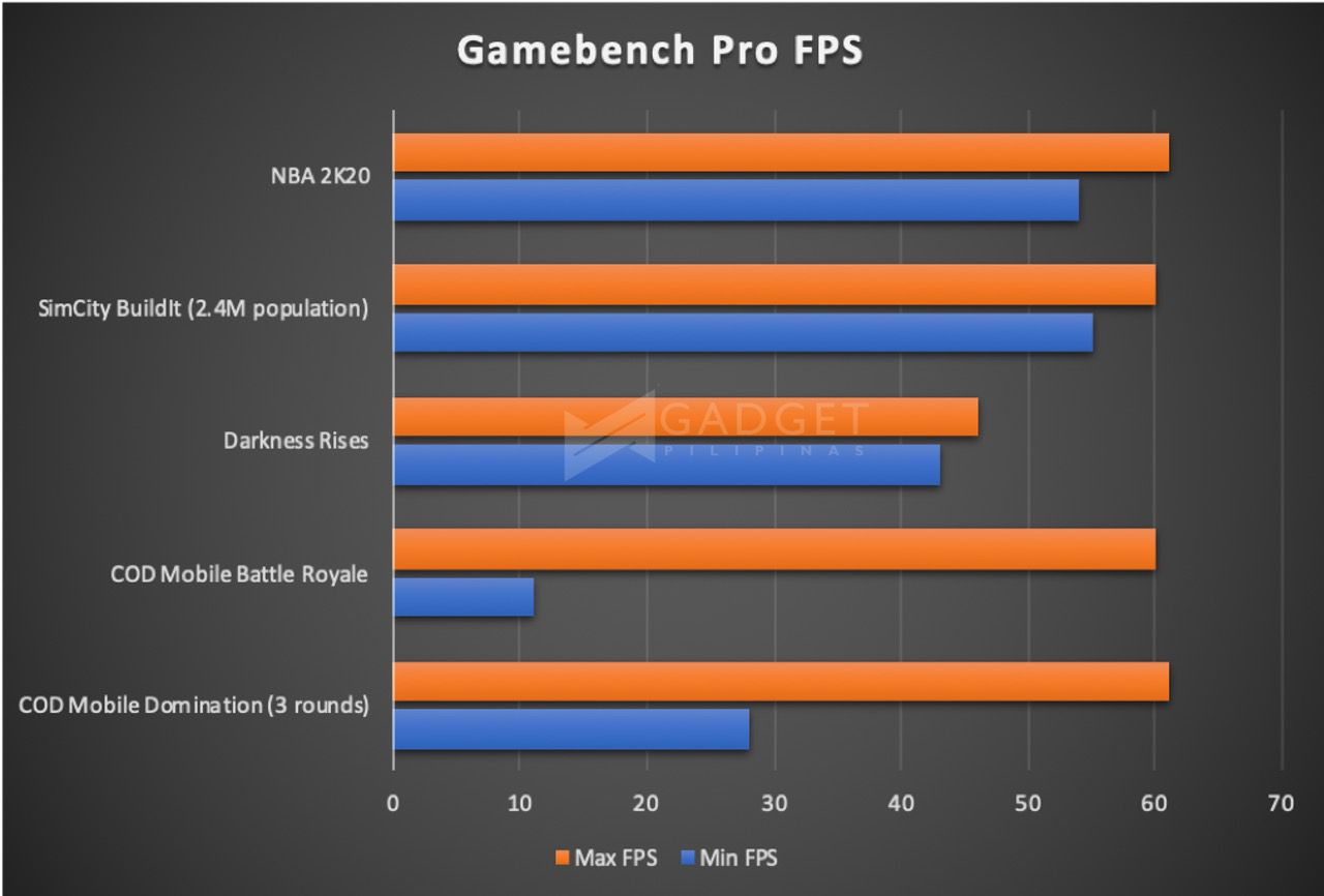 ASUS ROG Phone 2 Review Gamebench Pro FPS