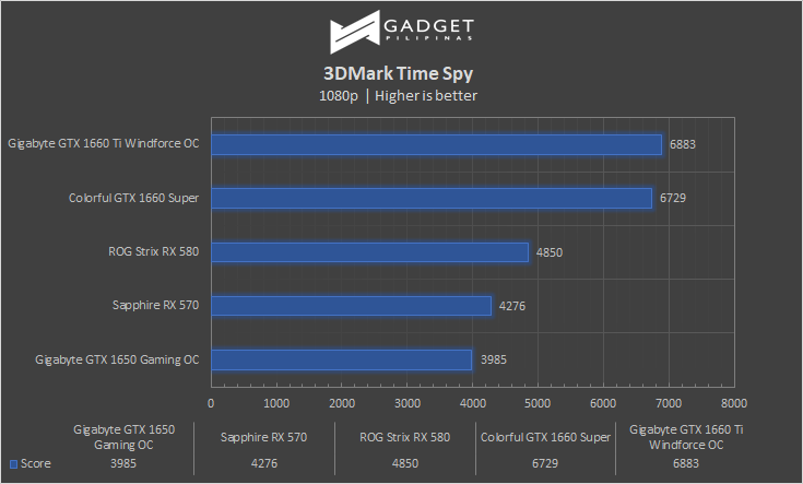 Colorful iGame GTX 1660 SUPER Review 3DMark TimeSpy Benchmark
