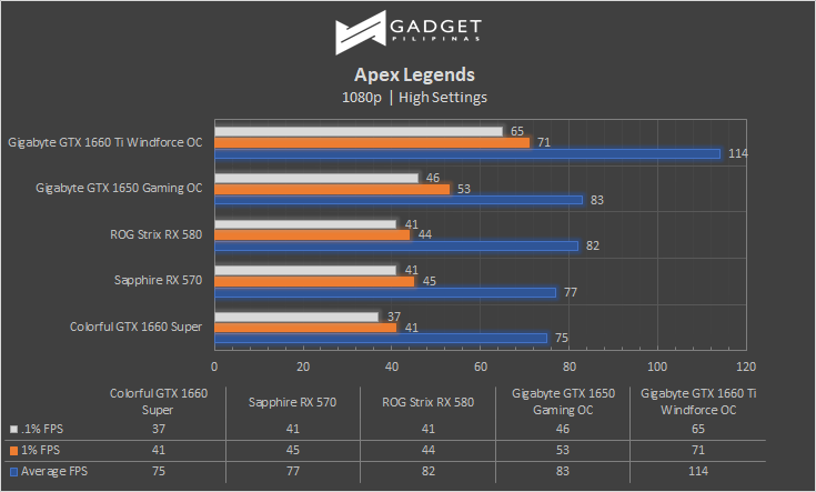 Colorful iGame GTX 1660 SUPER Review Apex Legends Benchmark