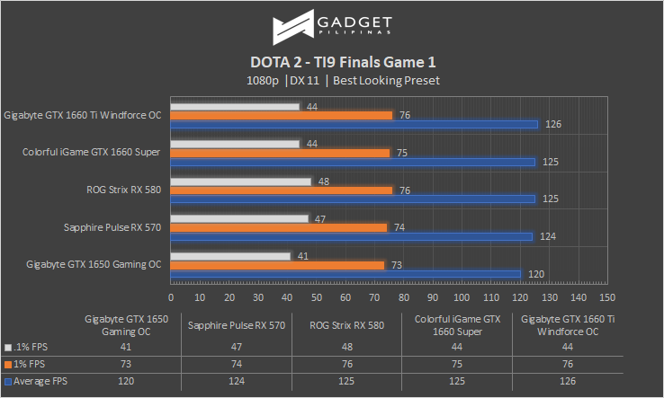 Colorful iGame GTX 1660 SUPER Review Dota 2 Benchmark