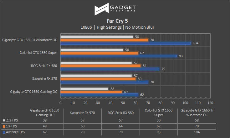 Colorful iGame GTX 1660 SUPER Review Far Cry 5 Benchmark