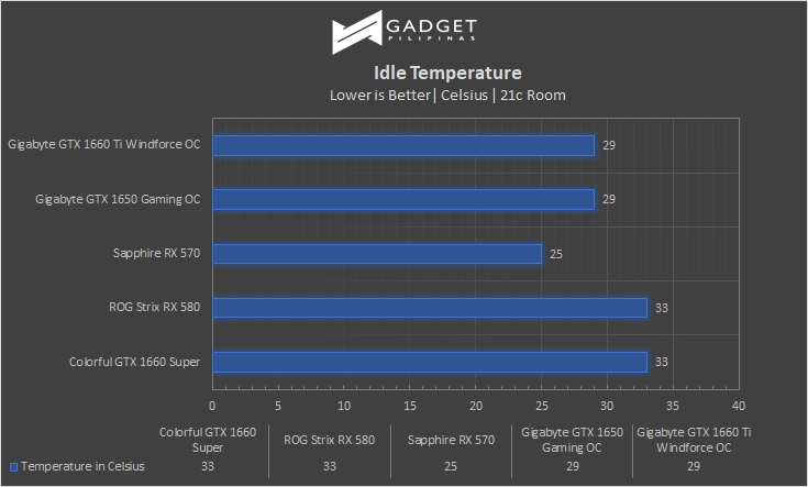 Colorful iGame GTX 1660 SUPER Review Idle Temps