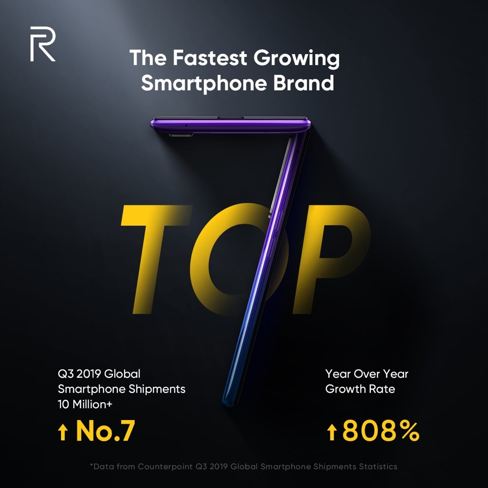 realme smartphone shipment, Realme is Now the World's Top 7 Smartphone Brand, Gadget Pilipinas