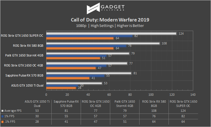ASUS ROG Strix GTX 1650 SUPER Call of Duty Benchmark Review