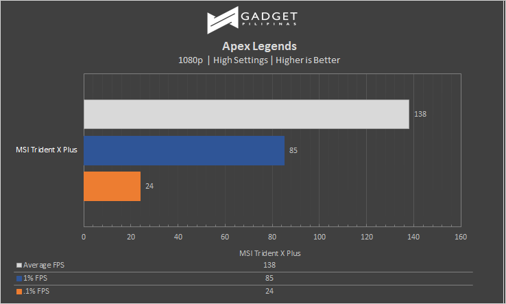 MSI Trident X Plus Call of Apex Legends Benchmark