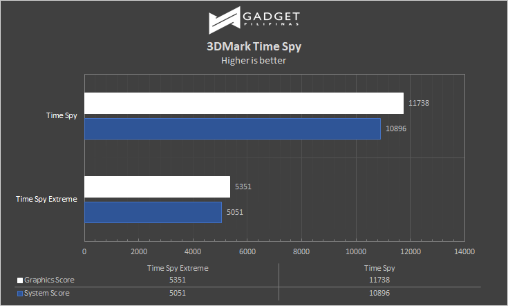 MSI Trident X Plus Review 3DMark TimeSpy Benchmark