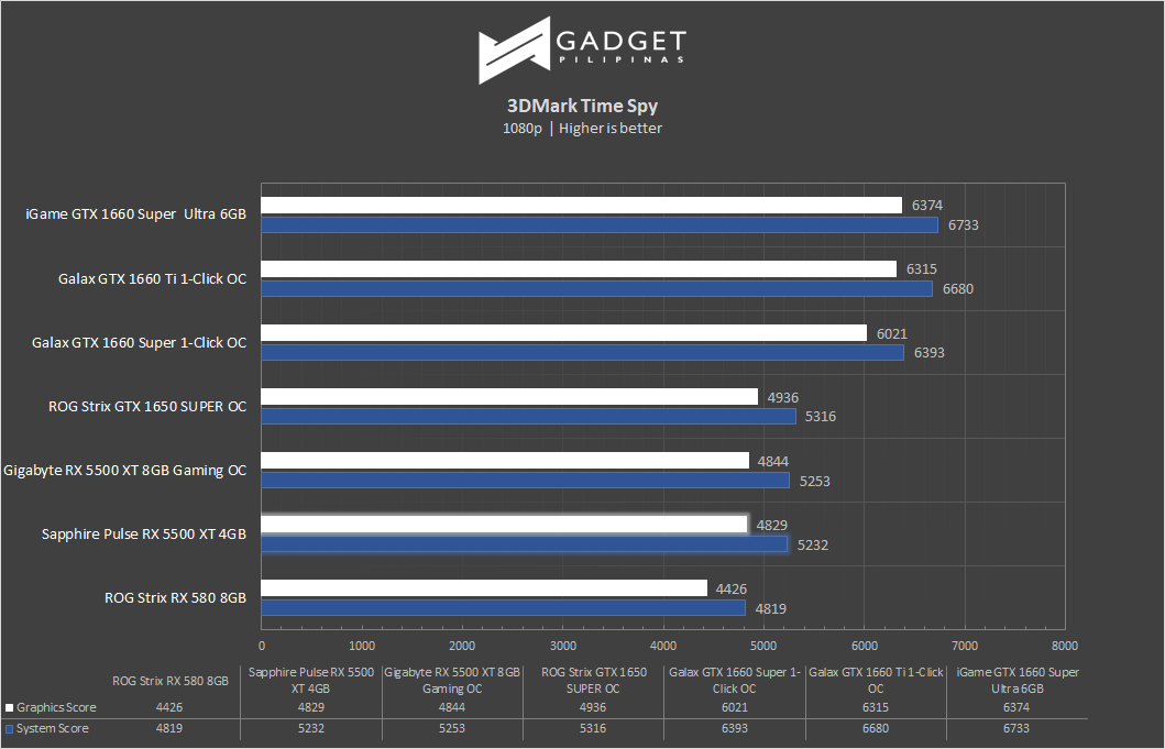 Sapphire Pulse Radeon RX 5500 XT 4GB Review 3DMark TimeSpy Benchmark