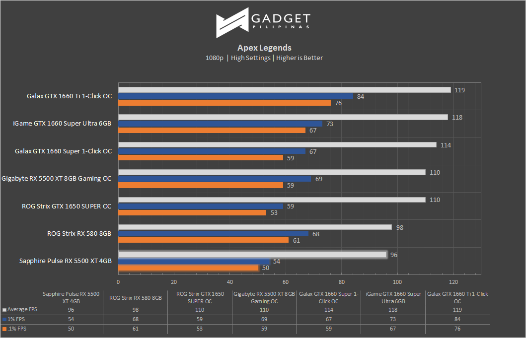 Sapphire Pulse Radeon RX 5500 XT 4GB Review Apex Legends Benchmark