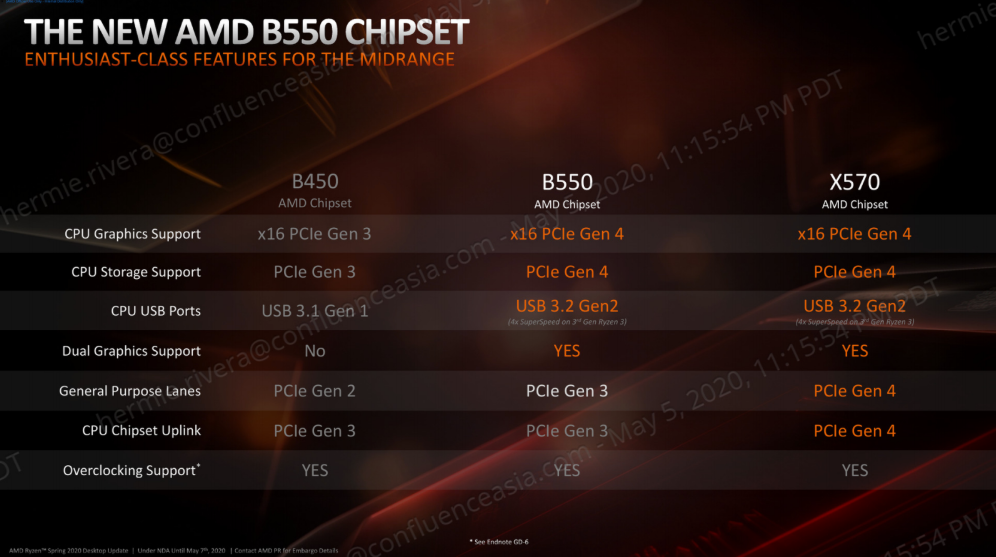ROG Strix B550-E Review - AMD B550 Chipset