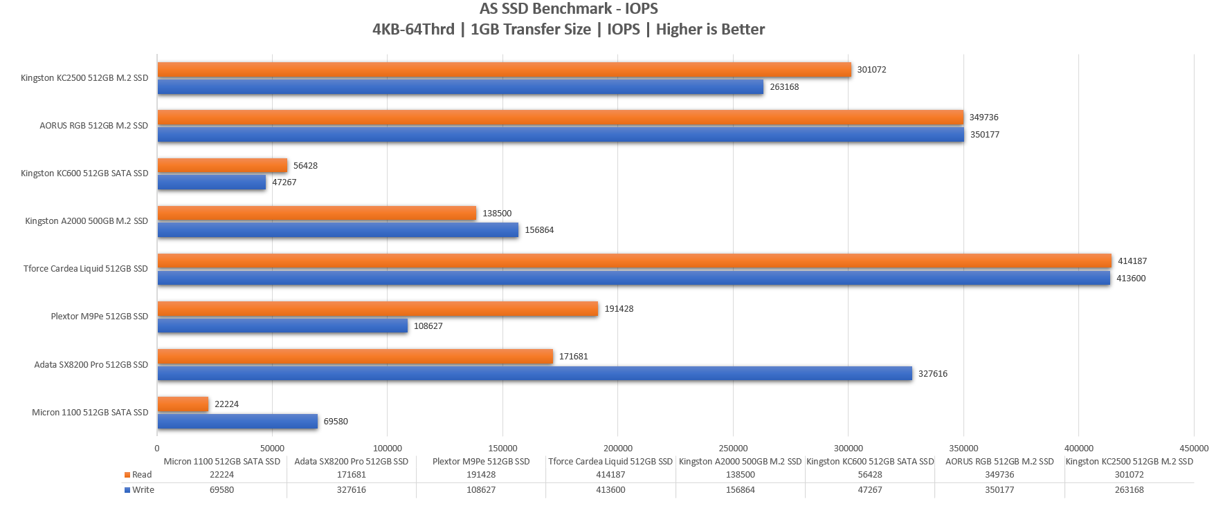 KC2500 - AS SSD IOPS 1GB