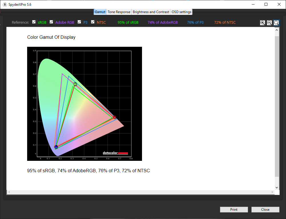 Lenovo G25-10 Review Color Gamut