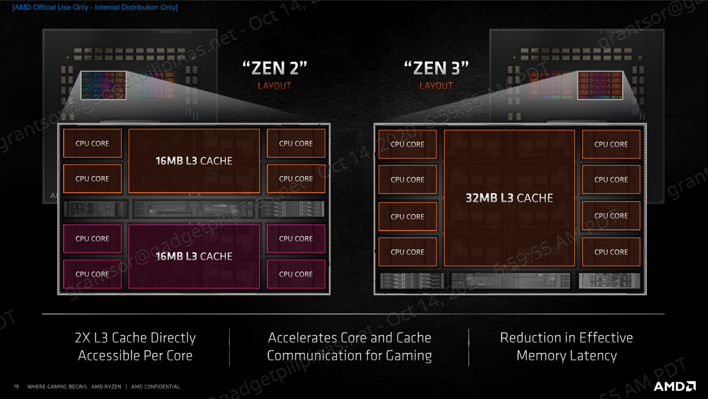 AMD Ryzen 9 5950X Review - Zen 2 vs Zen 3 DIE layout
