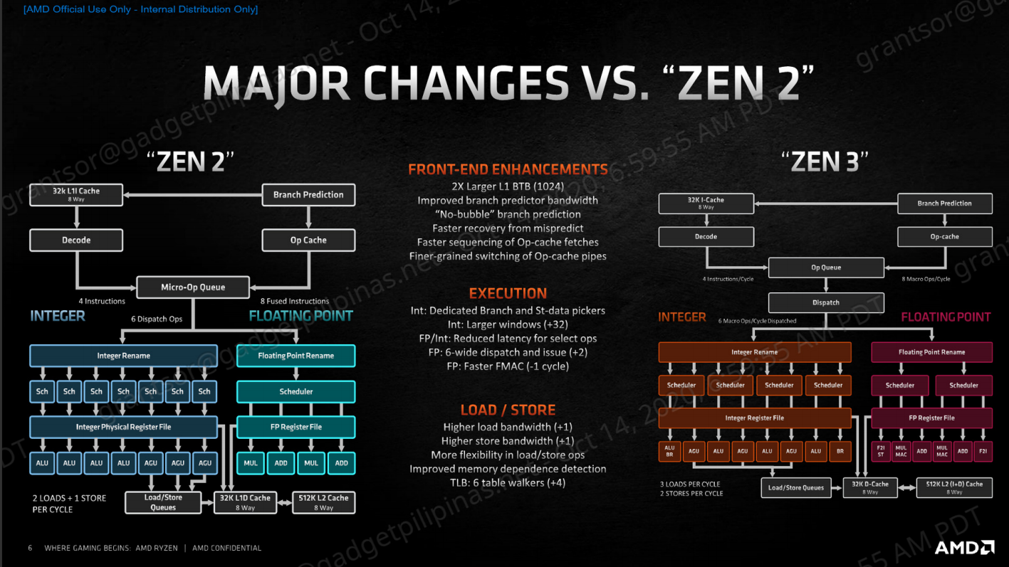 AMD Ryzen 9 5950X Review - Zen 2 vs Zen 3 changes