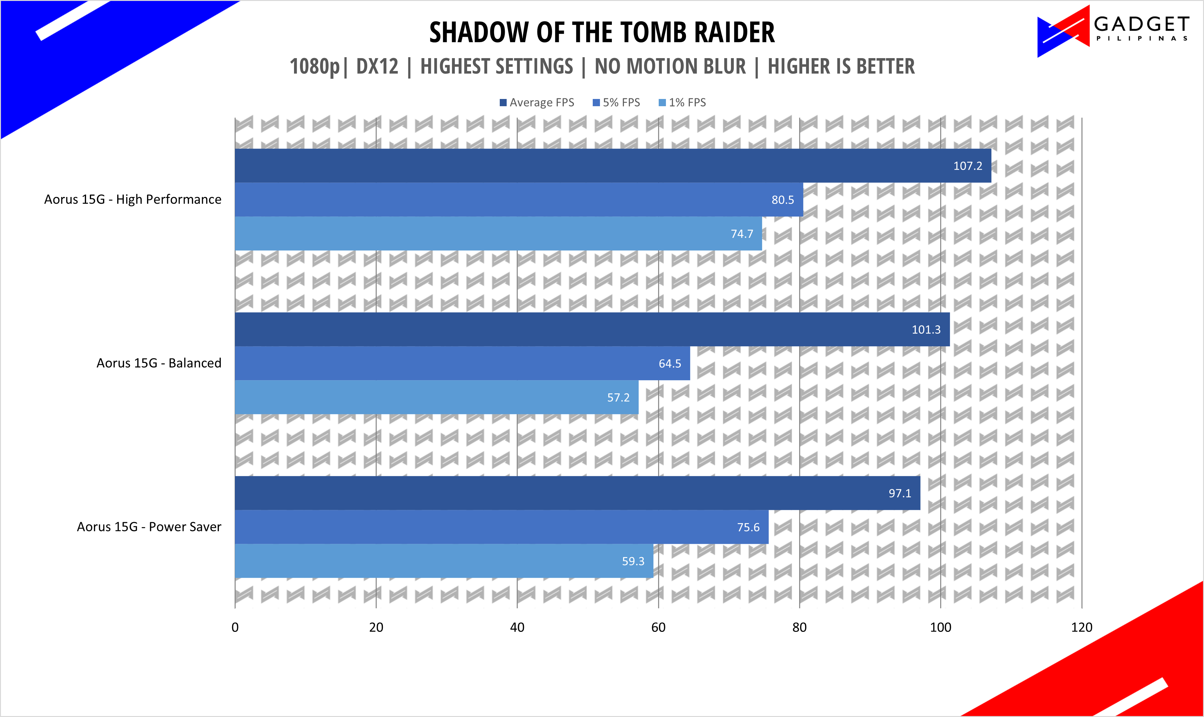 Aorus 15G XC Review - Shadow of The Tomb Raider Benchmark