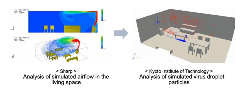Analysis of simulated airflow and virus droplet particles