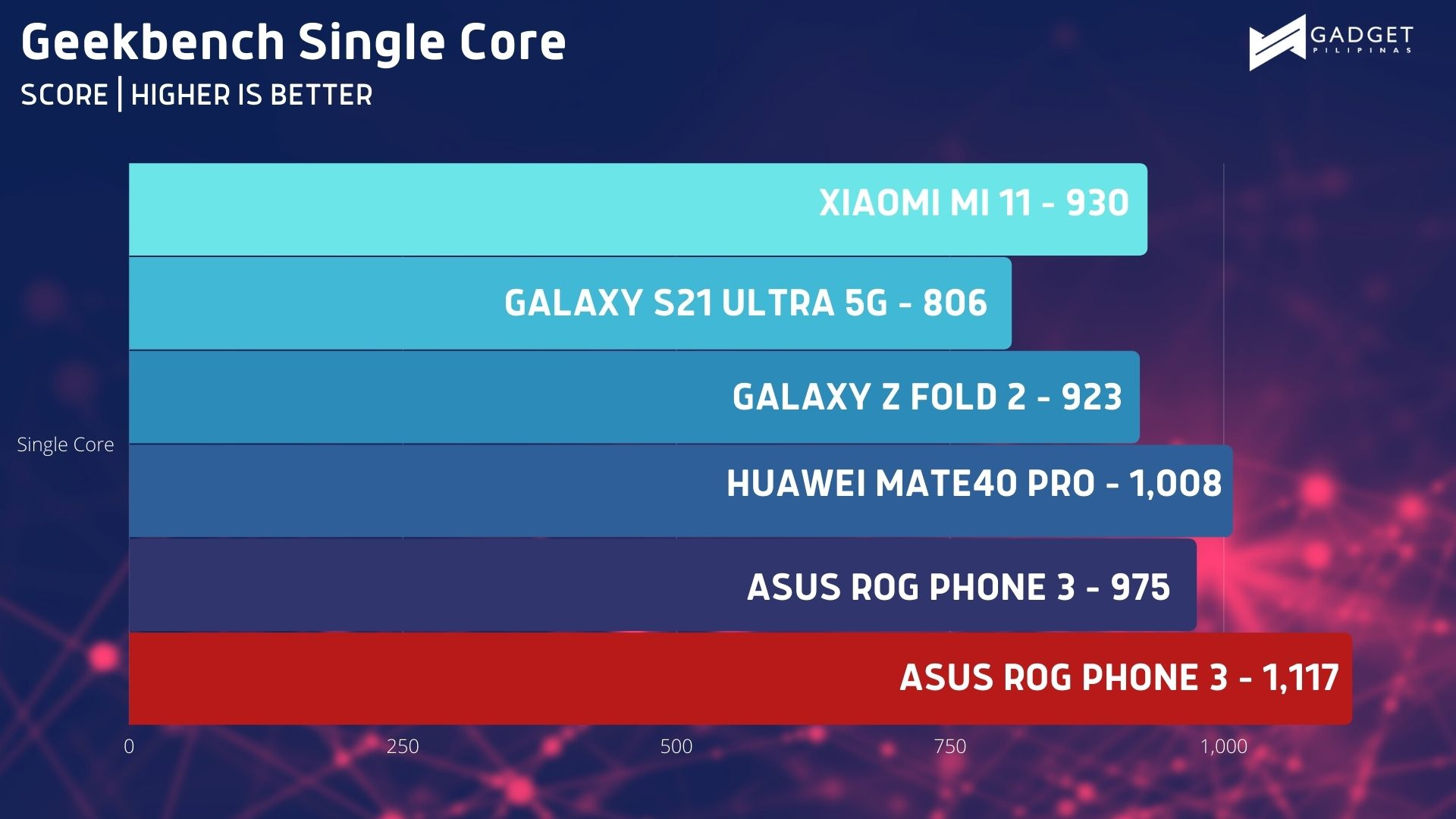 ASUS ROG Phone 5 Review Geekbench Benchmark