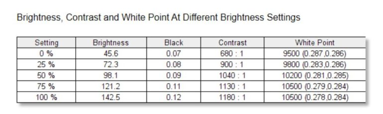Huawei Vision S Series Brightness and Contrast